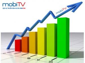 MobiTV tiếp tục tăng kênh toàn quốc | Hơn 100 Kênh, Cước chỉ 30K-60K