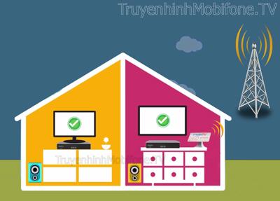 MobiTV Công nghệ DTT