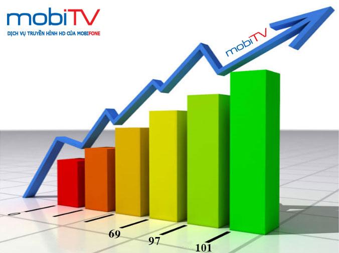 MobiTV tăng kênh