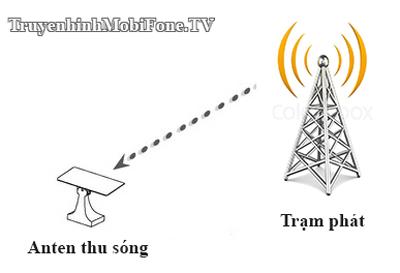 Nguyên tắc thu - phát truyền hình MobiTV